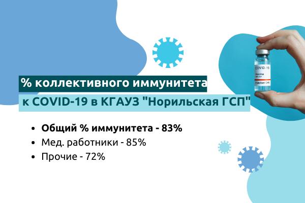 Процент коллективного иммунитета КГАУЗ «Норильская ГСП»